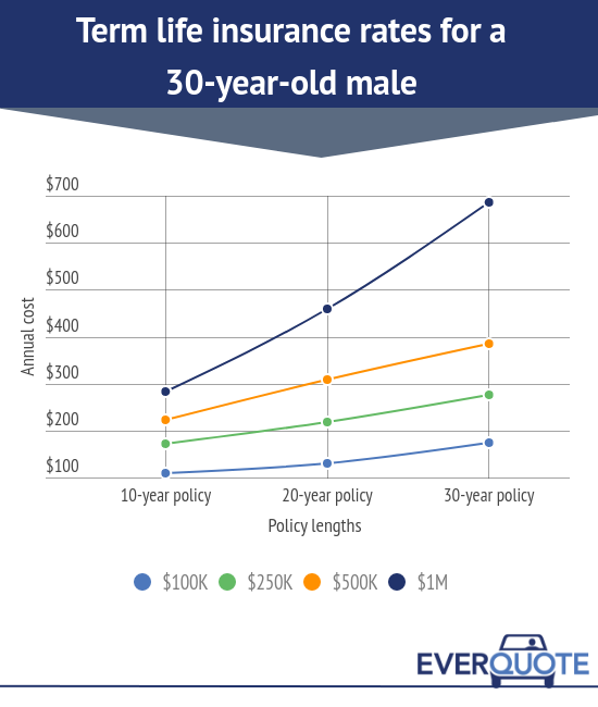 Term life insurance rates for a 30-year-old male