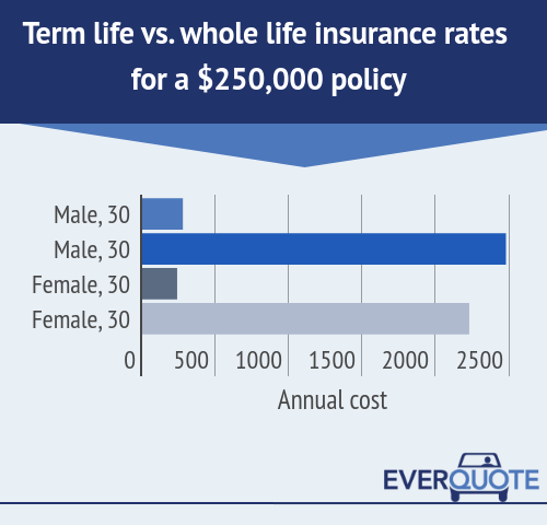30 Year Term Life Insurance Quote: Term Vs. Whole Life Insurance: Comparison And 2018 Rates