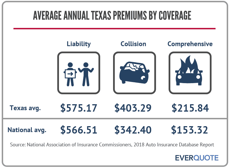 Average premiums in Texas