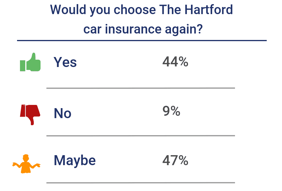 Would you choose The Hartford again?