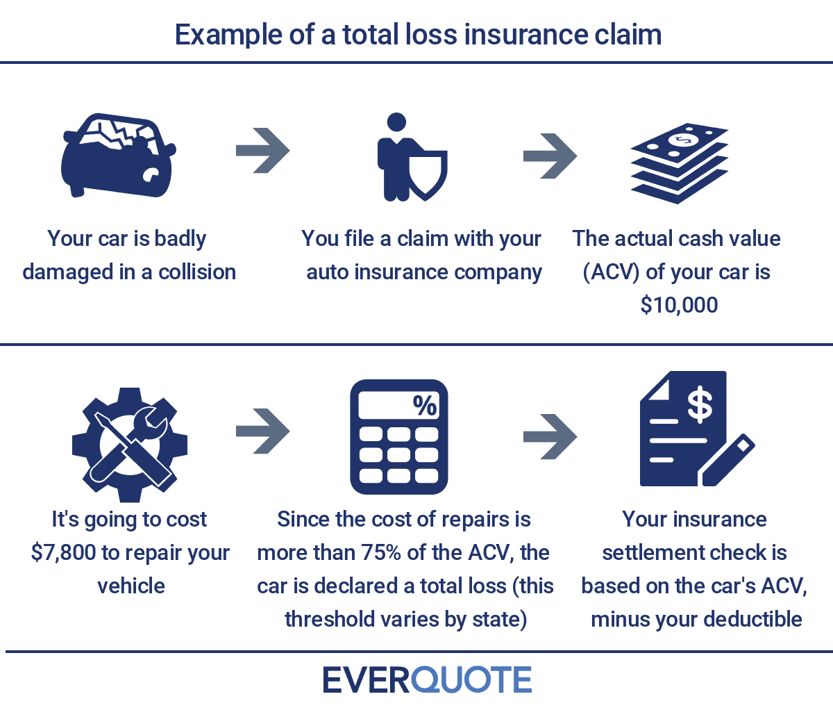 Example of a total loss insurance claim