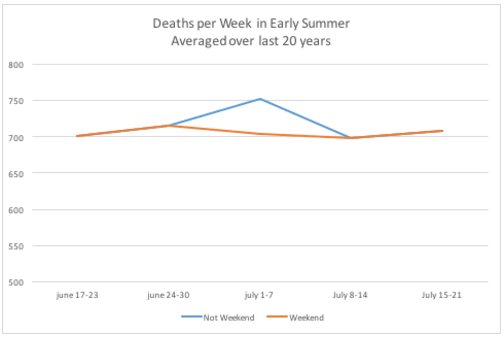 deaths per week in early summer, averaged over last 20 years