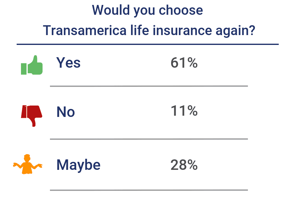 Would you choose Transamerica again?