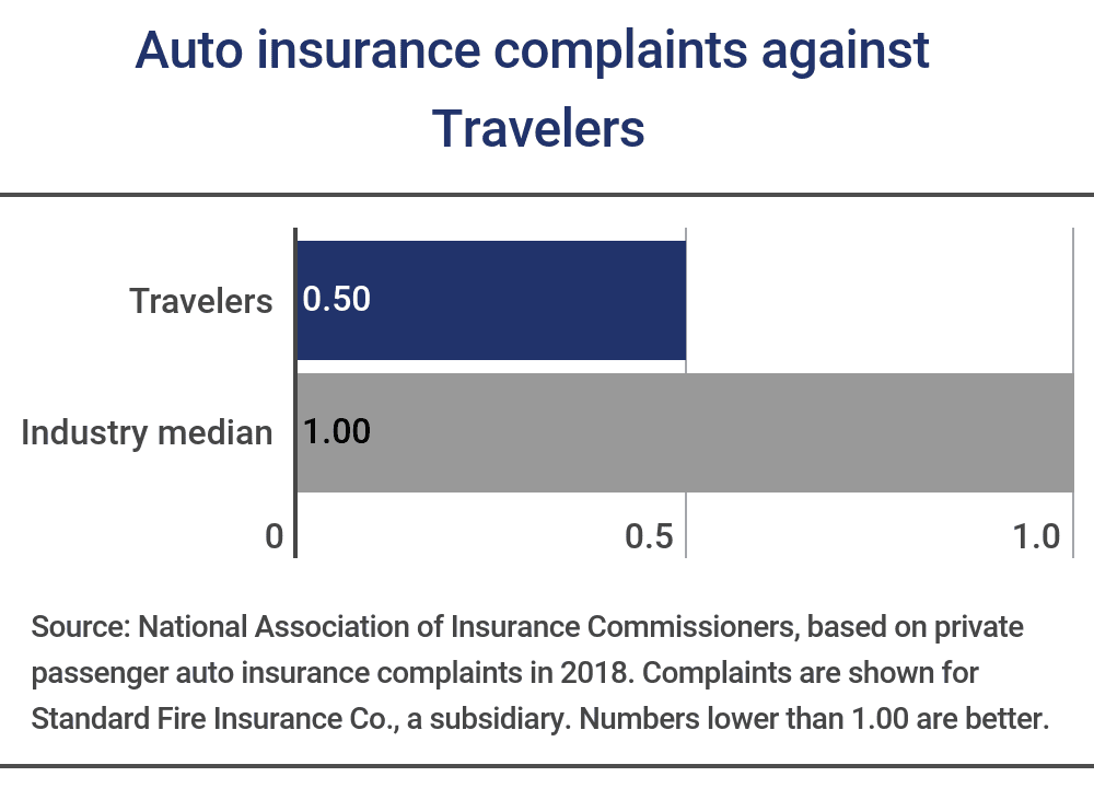 Travelers Insurance Review 2019