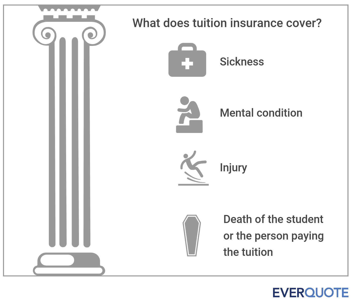 What tuition insurance covers