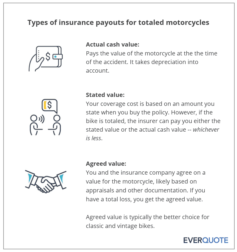Types of insurance payouts for motorcycles