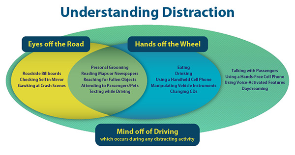 Understanding Distraction - Distracted Driving