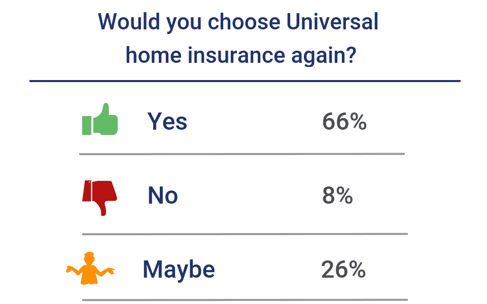 Would you choose Universal home insurance again?