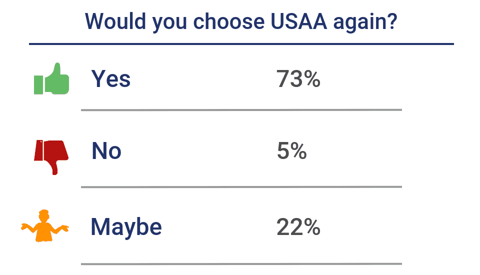 Customers who would choose USAA again