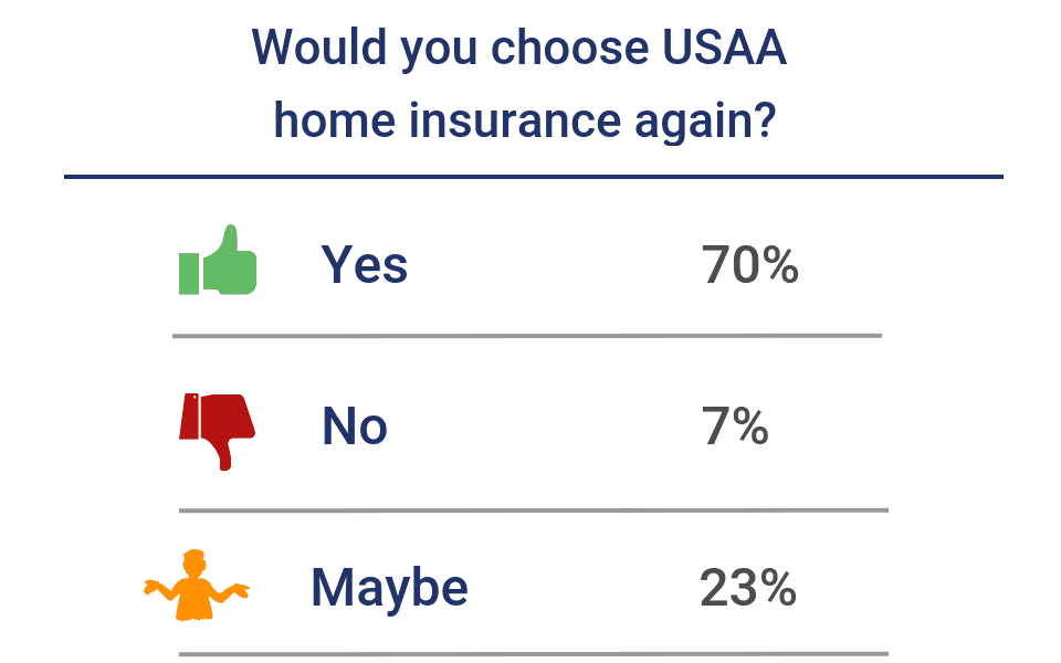 Would you choose USAA home insurance again