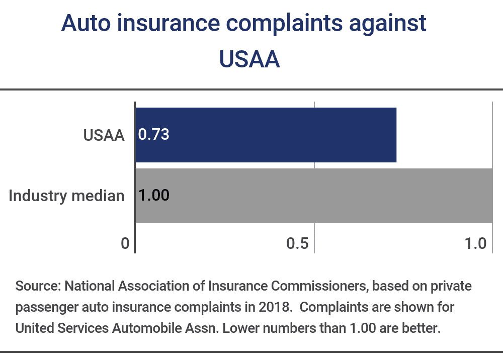 Usaa Insurance Review 2019
