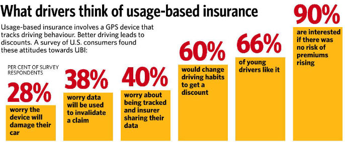 usage-based insurance survey graphy