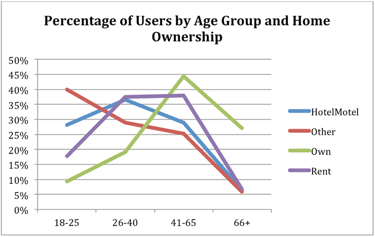 percentage of users by age group and home ownership