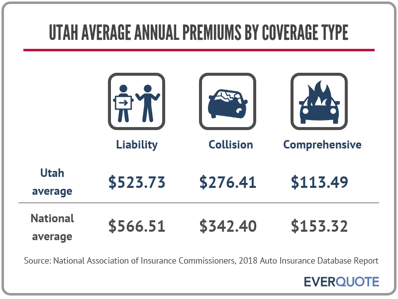 Utah average auto insurance premiums
