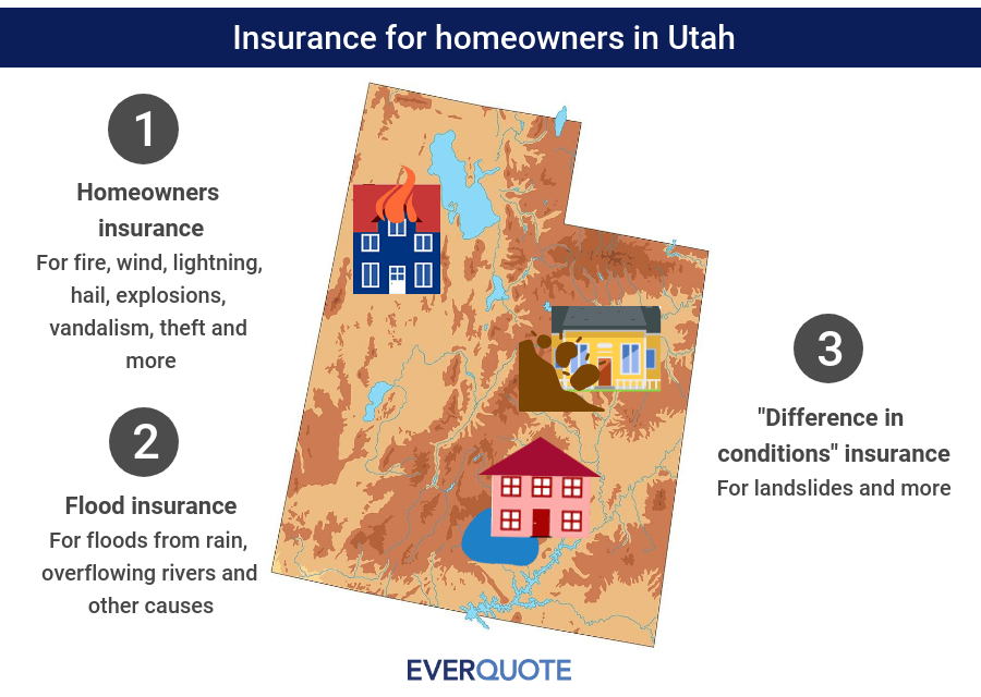 Utah home insurance summary