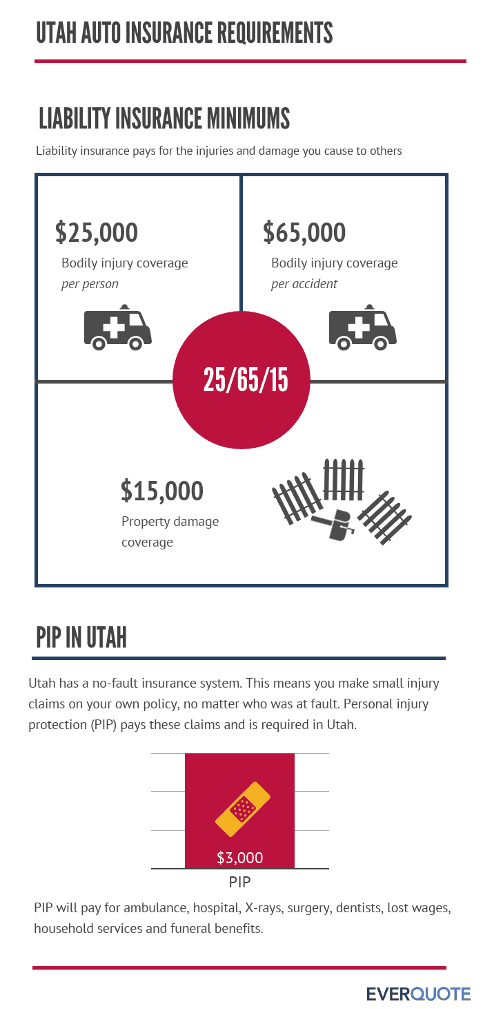 Utah required auto insurance