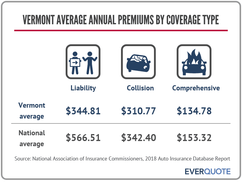Vermont average auto insurance premiums