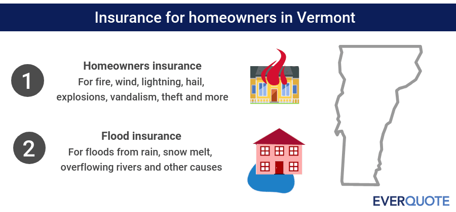 Vermont home insurance summary