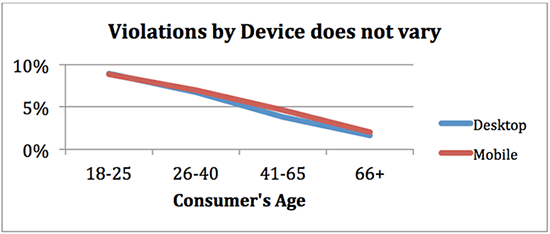 violations by device does not vary