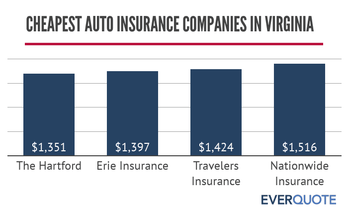 Cheapest auto insurance companies in Virginia