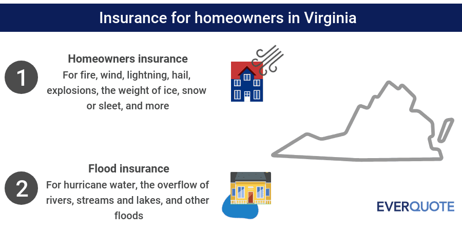 Virginia home insurance summary