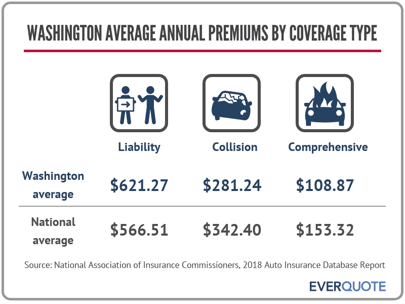 Average car insurance premiums in Washington