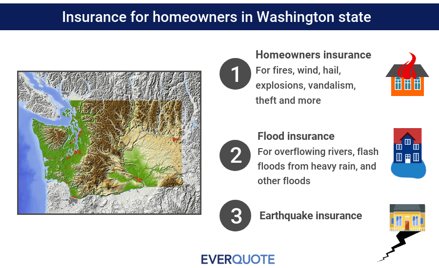 Washington home insurance summary