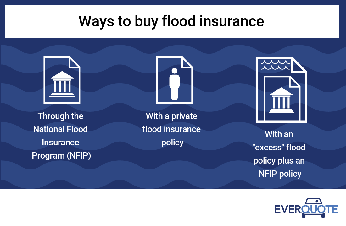 Ways to buy flood insurance