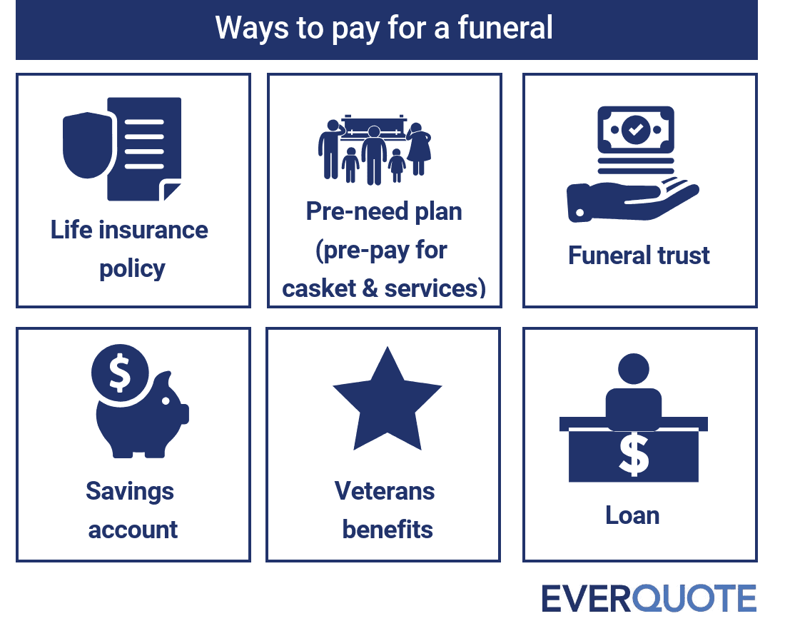 Ways to pay for a funeral