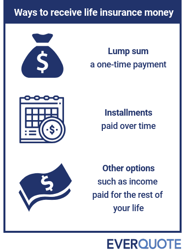 How Long Does It Take to Get Life Insurance Money?