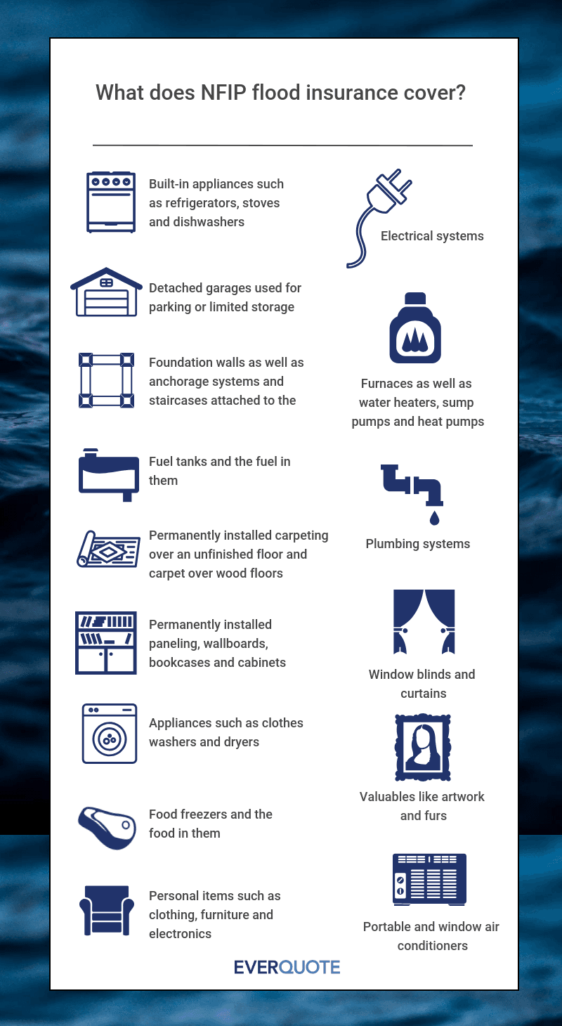 What NFIP flood insurance covers
