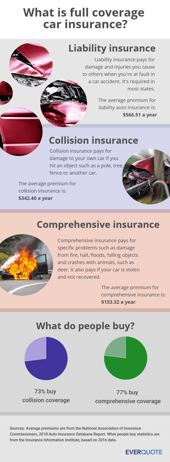 What is full coverage car insurance