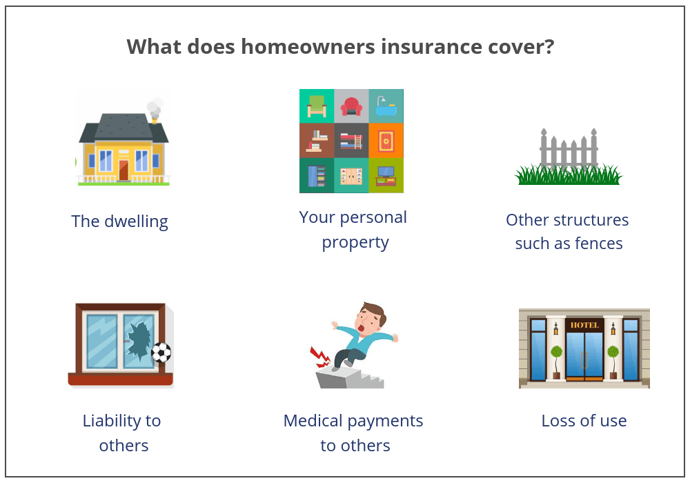 Problems covered by home insurance