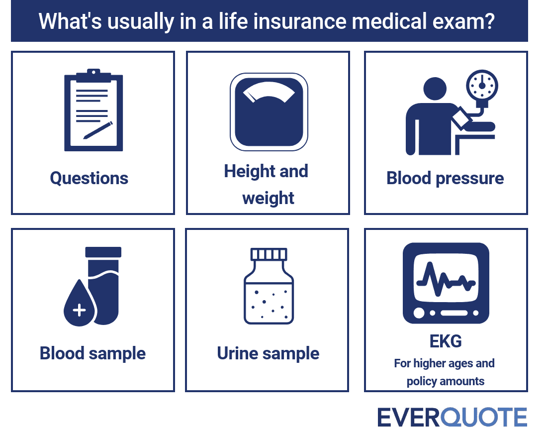 What's in a life insurance medical exam