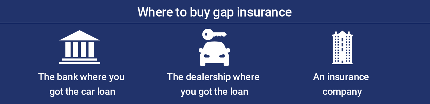 Where to buy gap insurance