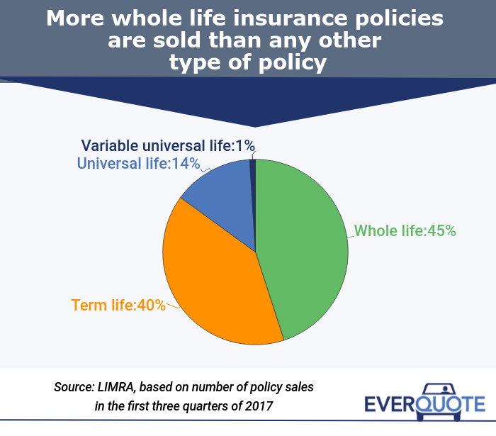 Life Insurance Quotes Whole Life: Types Of Life Insurance And 2018 Rates