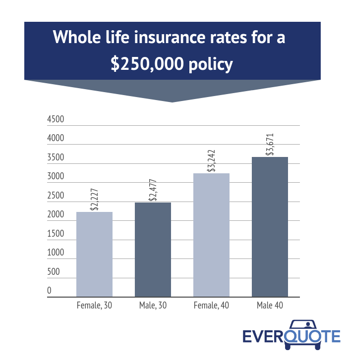 Whole life insurance rates for a $250,000 policy