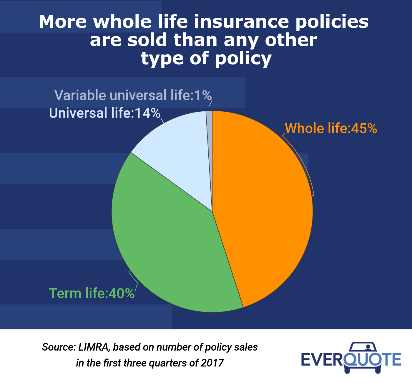 Whole life insurance policy sales