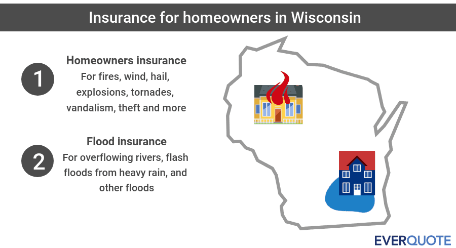 Wisconsin home insurance summary