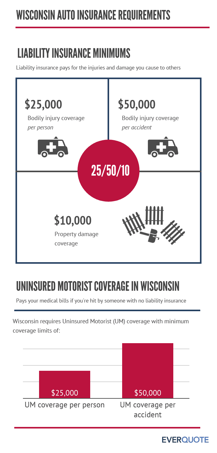 Required Wisconsin auto insurance