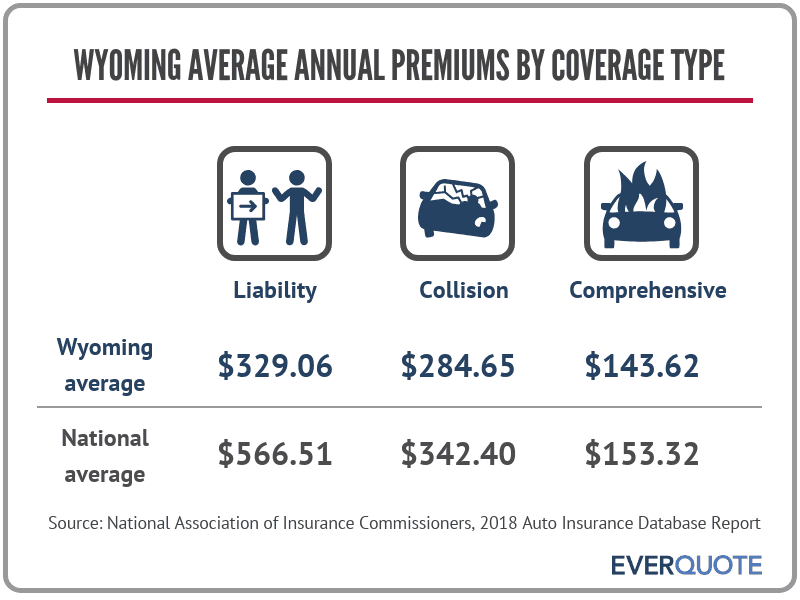 Average Wyoming auto insurance premiums