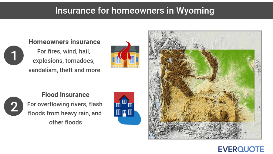 Wyoming home insurance summary