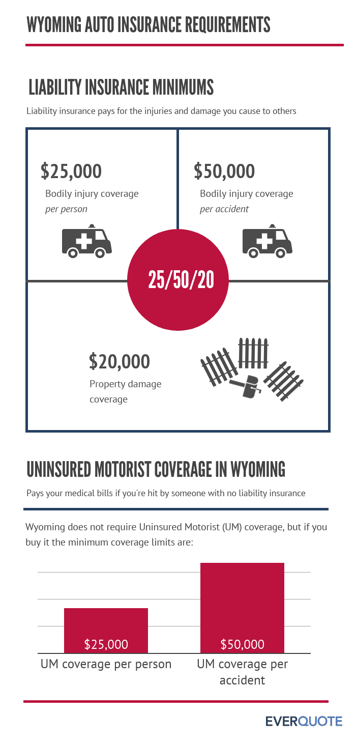 Required Wyoming car insurance